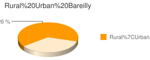 Bareilly census population